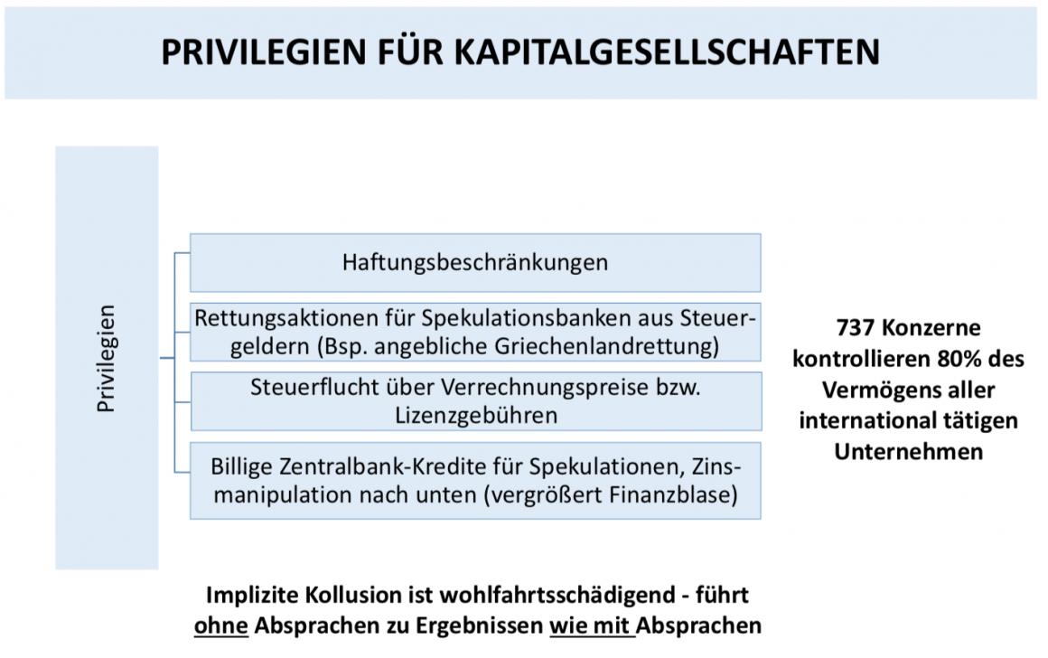 Privilegien für Kapitalgesellschaften